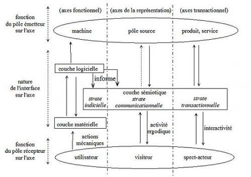 Interface sémiotique d'un site