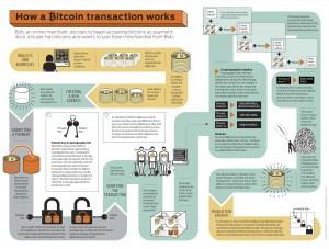 Fonctionnement d'une transaction Bitcoin