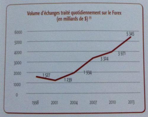 Volume d'échanges traité quotidiennement sur le Forex (en milliards de $)