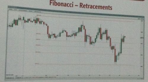 Retracements de Fibonacci