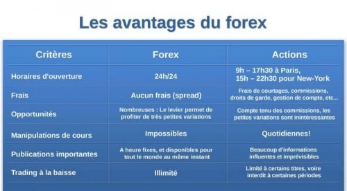Avantages du Forex