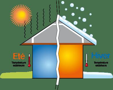 Isoler sa maison pour l 39 hiver comment s 39 y prendre for Aide pour isoler sa maison