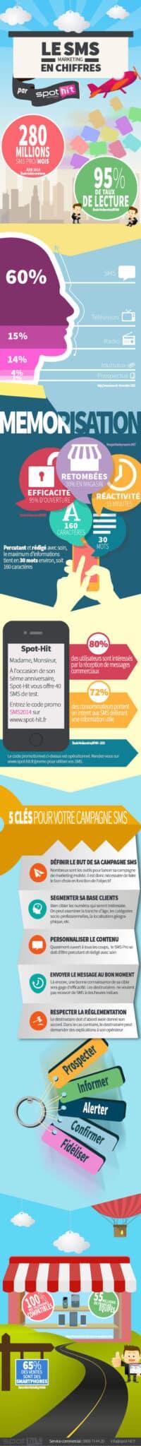 Campagne SMS Pro : point sur une stratégie de communication qui fonctionne