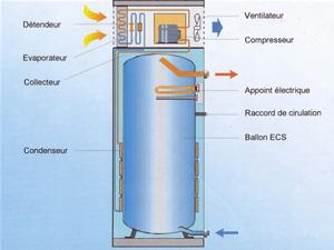 Chauffe-eau thermodynamique - source photos conseils-thermiques.org