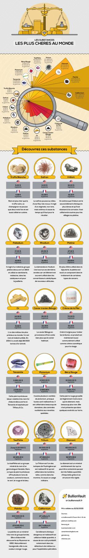 des substances les plus chères au Monde