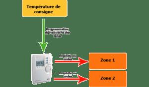 Programmateur chauffage électrique - source photos conseils-thermiques.org