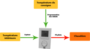 Thermostat d'ambiance programmable - source photos conseils-thermiques.org