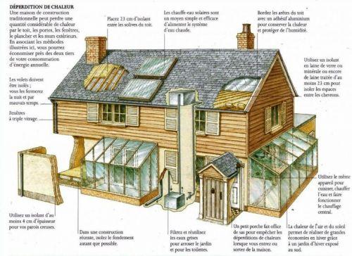 Conserver une maison bien chauffée
