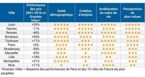 Prix immobilier en France