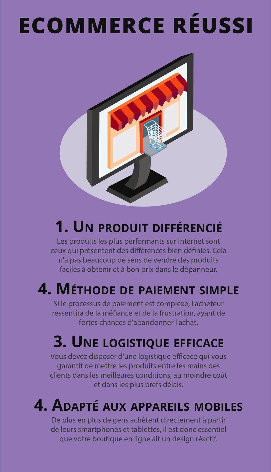 Shopify : E-Commerce Réussi
