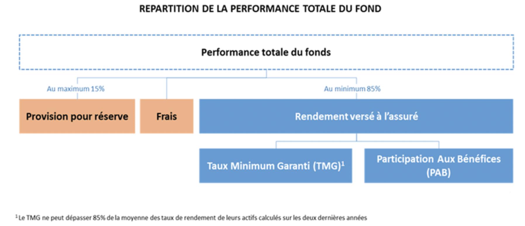 Baisse du taux de rendements des fonds en euros : Sunny AM propose une alternative