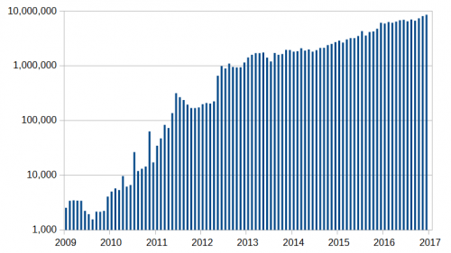BTC number of transactions per month